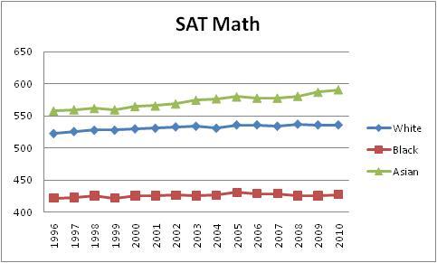 Asian math scores
