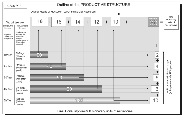 Money, Bank Credit, and Economic Cycles - Chart V-1