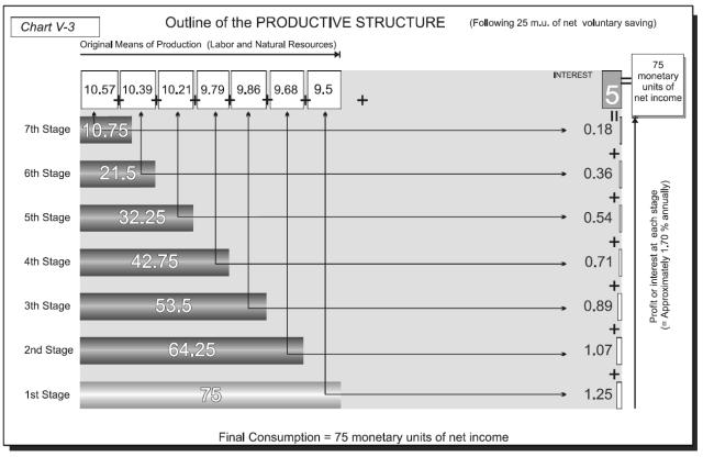 Money, Bank Credit, and Economic Cycles - Chart V-3