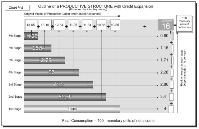 Money, Bank Credit, and Economic Cycles - Chart V-5