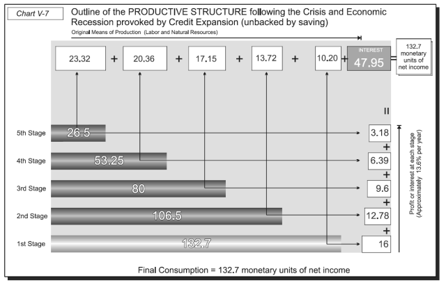 Money, Bank Credit, and Economic Cycles - Chart V-7