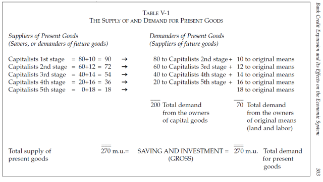 Money, Bank Credit, and Economic Cycles - Table V-1