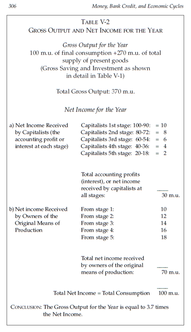 Money, Bank Credit, and Economic Cycles - Table V-2