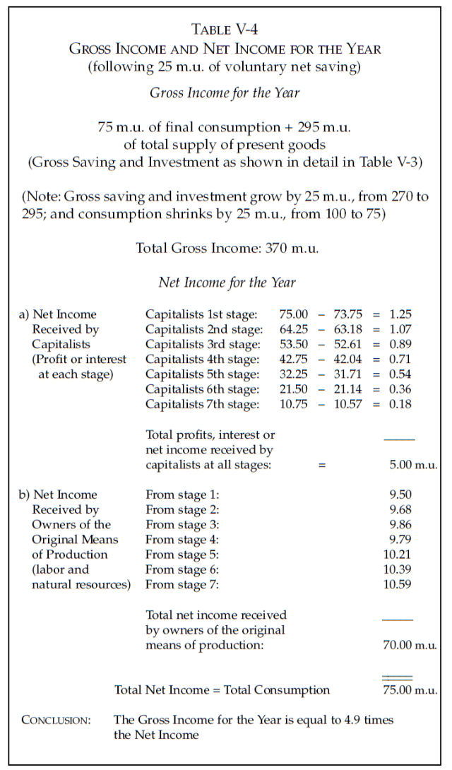 Money, Bank Credit, and Economic Cycles - Table V-4