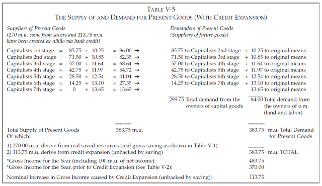 Money, Bank Credit, and Economic Cycles - Table V-5