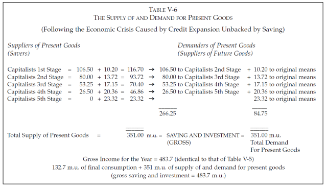 Money, Bank Credit, and Economic Cycles - Table V-6
