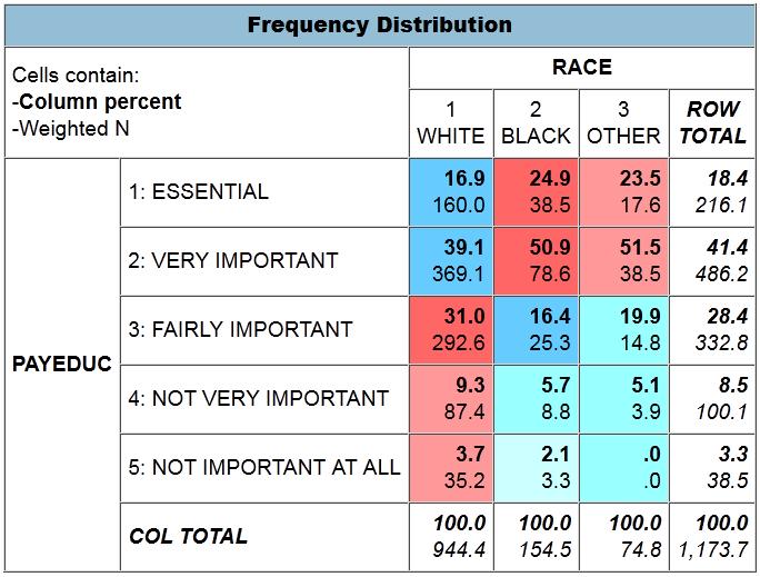 Quand Les Noirs Evaluent Davantage Leducation Que Les