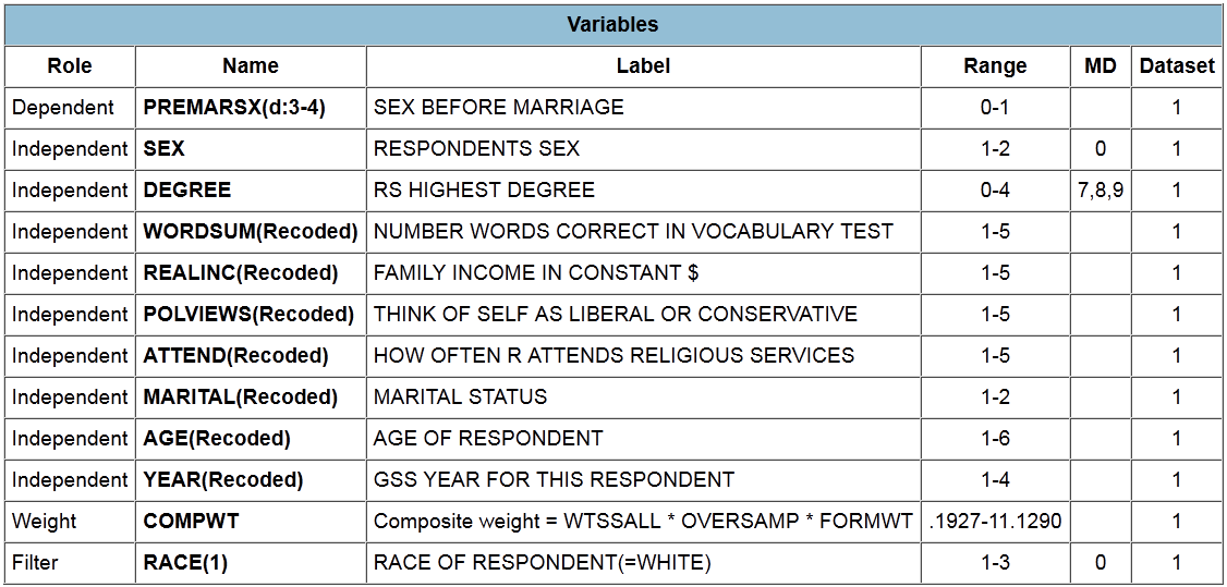 Information on sex before marriage