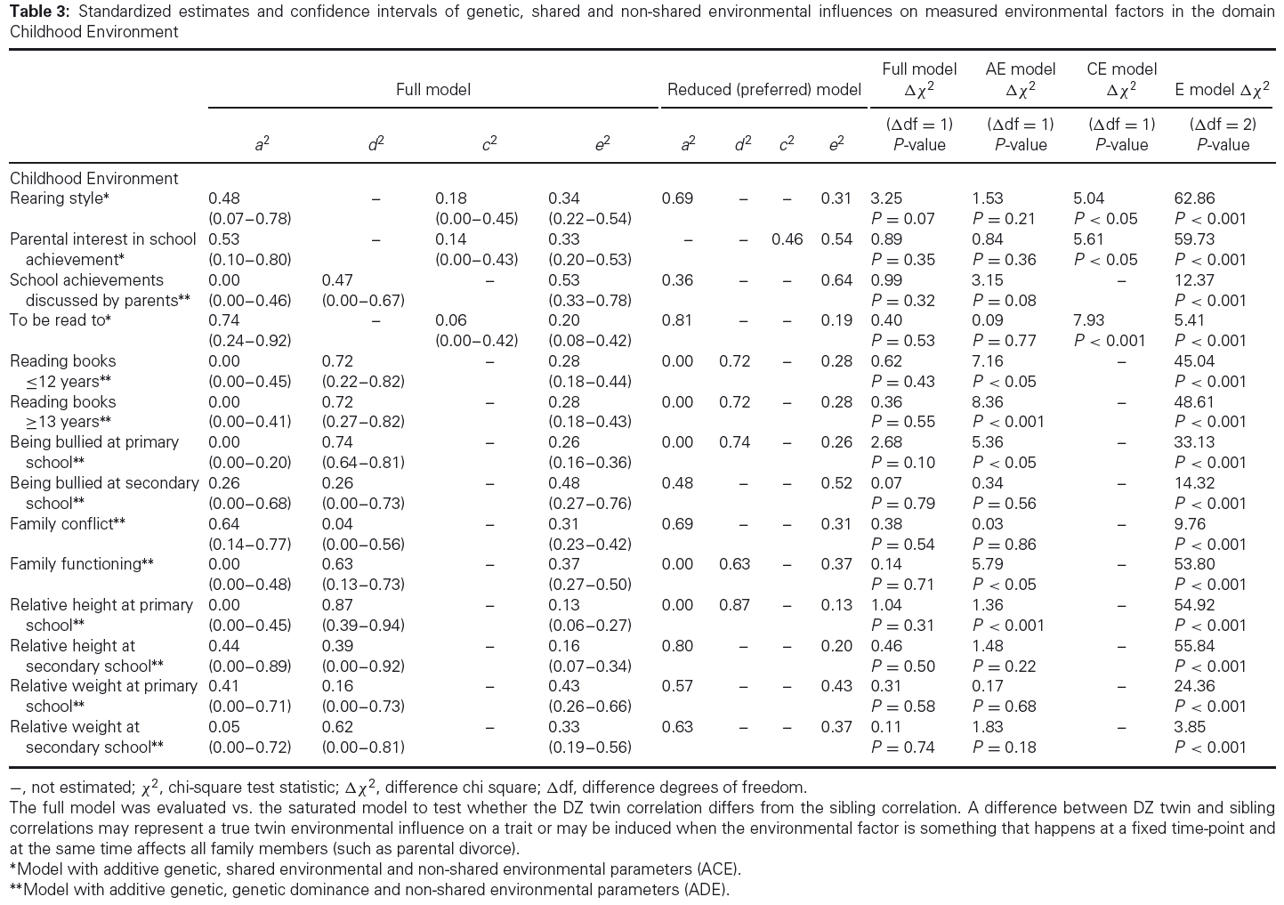 genetics and heredity influences In behavioral genetics, environmental influences that cause family members to be similar are by definition shared, and those influences that cause family members to be different are nonshared in the case of twins, the prenatal environment can typically be considered shared, since the developmental conditions experienced are nearly identical.