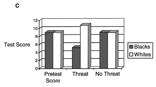 On Interpreting Stereotype Threat as Accounting for African American-White Differences on Cognitive Tests - Figure 1c