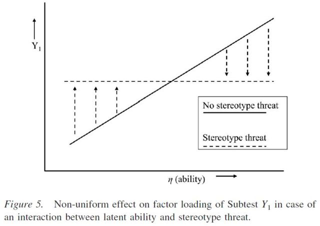 Stereotype Threat and Group Differences in Test Performance - A Question of Measurement Invariance - Figure 5