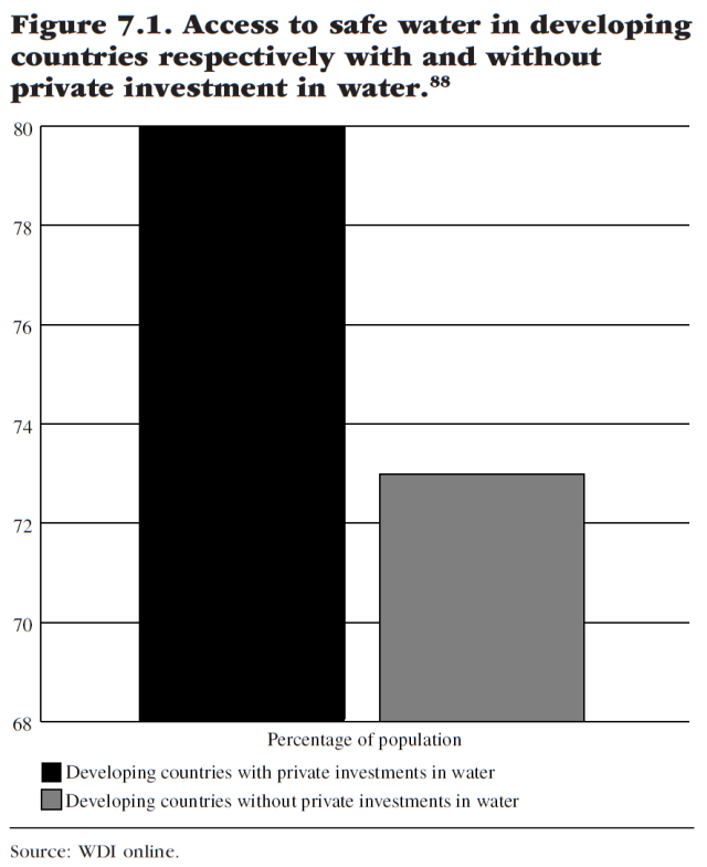 Water for Sale - How Business and the Market Can Resolve the World's Water Crisis (Figure 7.1)
