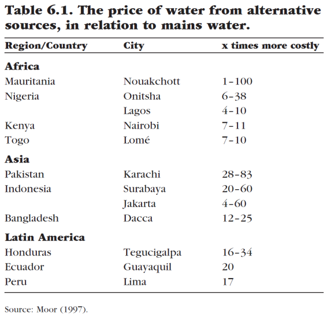 Water for Sale - How Business and the Market Can Resolve the World's Water Crisis (Table 6.1)
