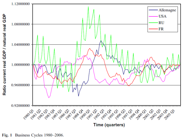 Austrian business cycle theory - Empirical evidence - Figure 1