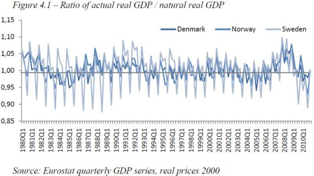 Austrian Business Cycle Theory - Evidence from Scandinavia - Figure 4-1