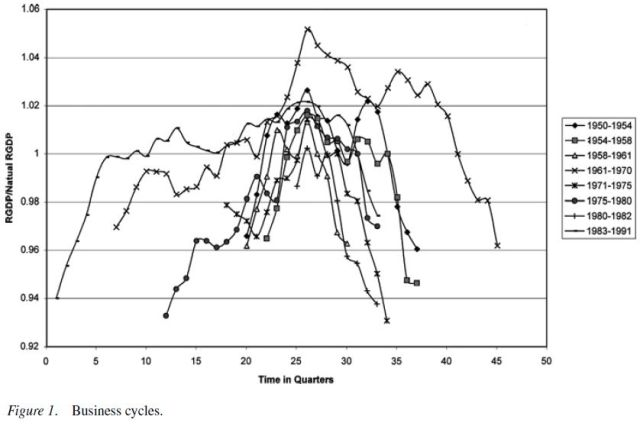 Empirical Evidence on the Austrian Business Cycle Theory - Figure 1