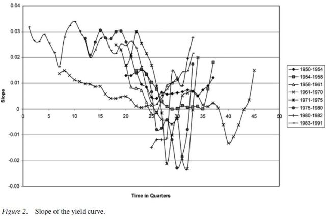 Empirical Evidence on the Austrian Business Cycle Theory - Figure 2