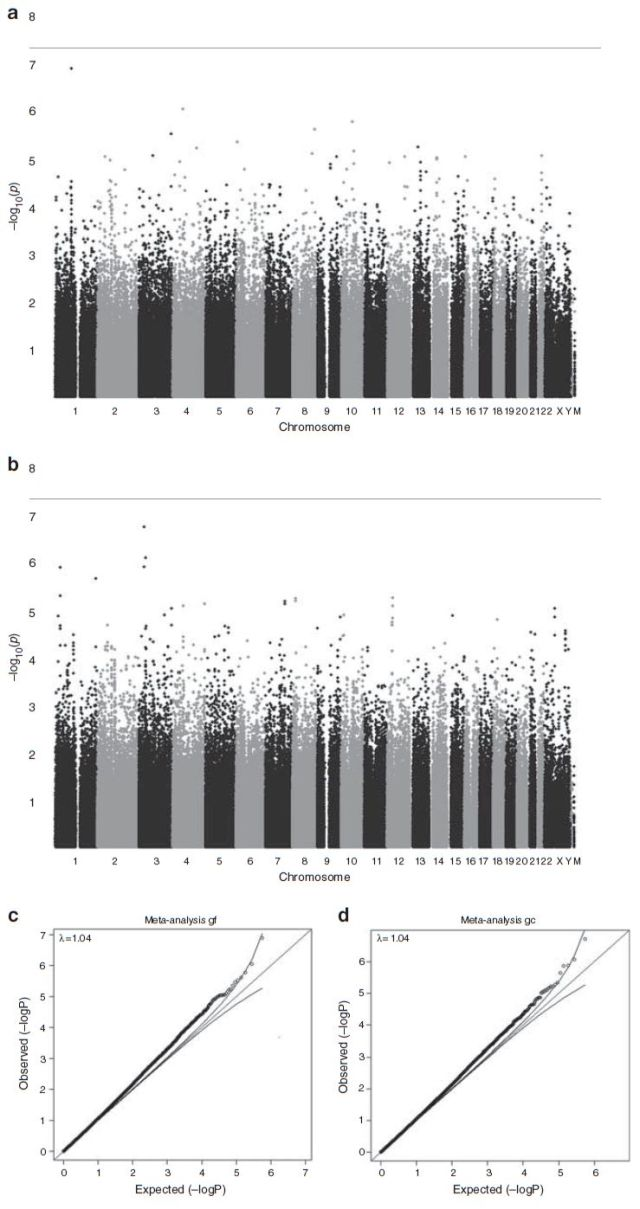 Intelligence, Highly Heritable and Polygenic - Figure 1