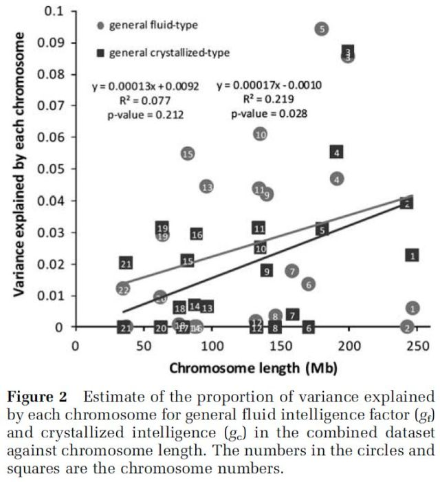 Intelligence, Highly Heritable and Polygenic - Figure 2