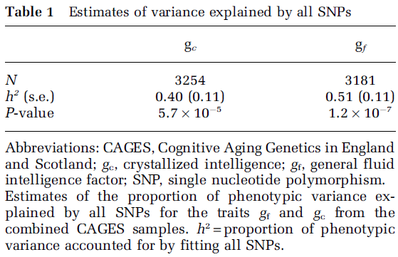 Intelligence, Highly Heritable and Polygenic - Table 1