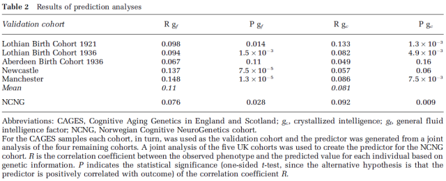 Intelligence, Highly Heritable and Polygenic - Table 2