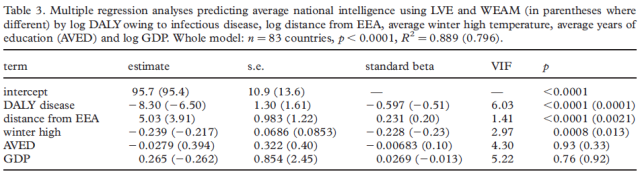 Parasite prevalence and the worldwide distribution of cognitive ability - Table 3