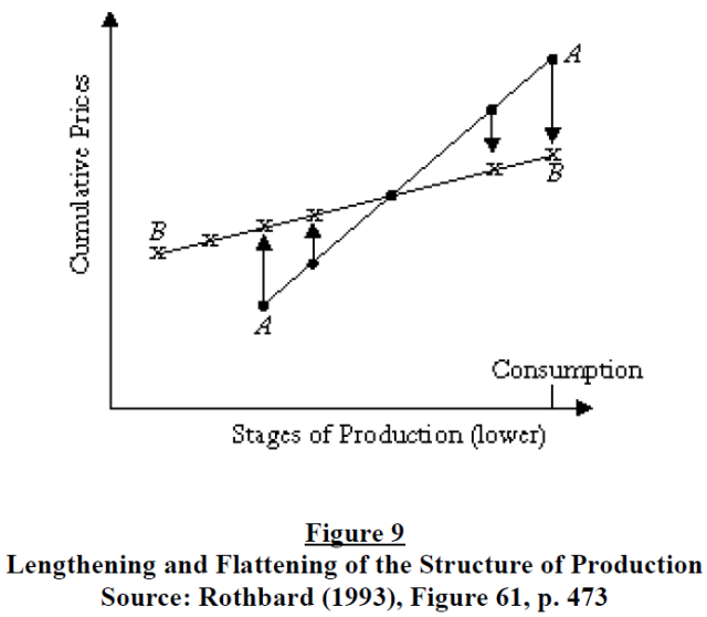 The structure of production reconsidered - Figure 9