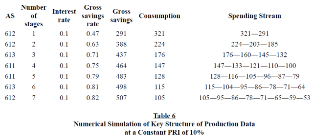 The structure of production reconsidered - Table 6