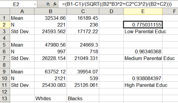 Black-White IQ gap by Parental Education (Excel function)