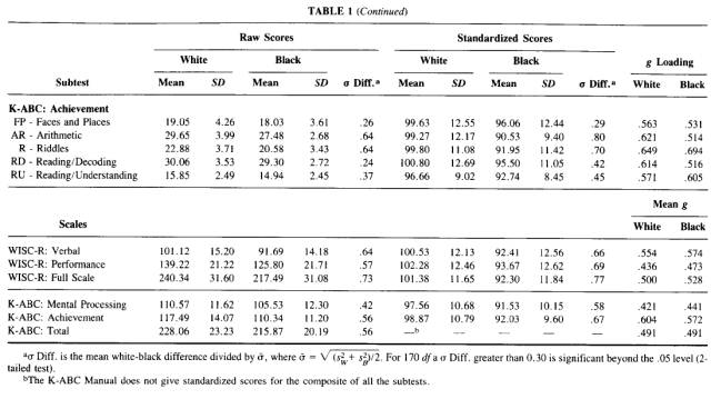 Comparison of Black-White Differences on the WISC-R and the K-ABC - Spearman's Hypothesis - Table 1 Continued