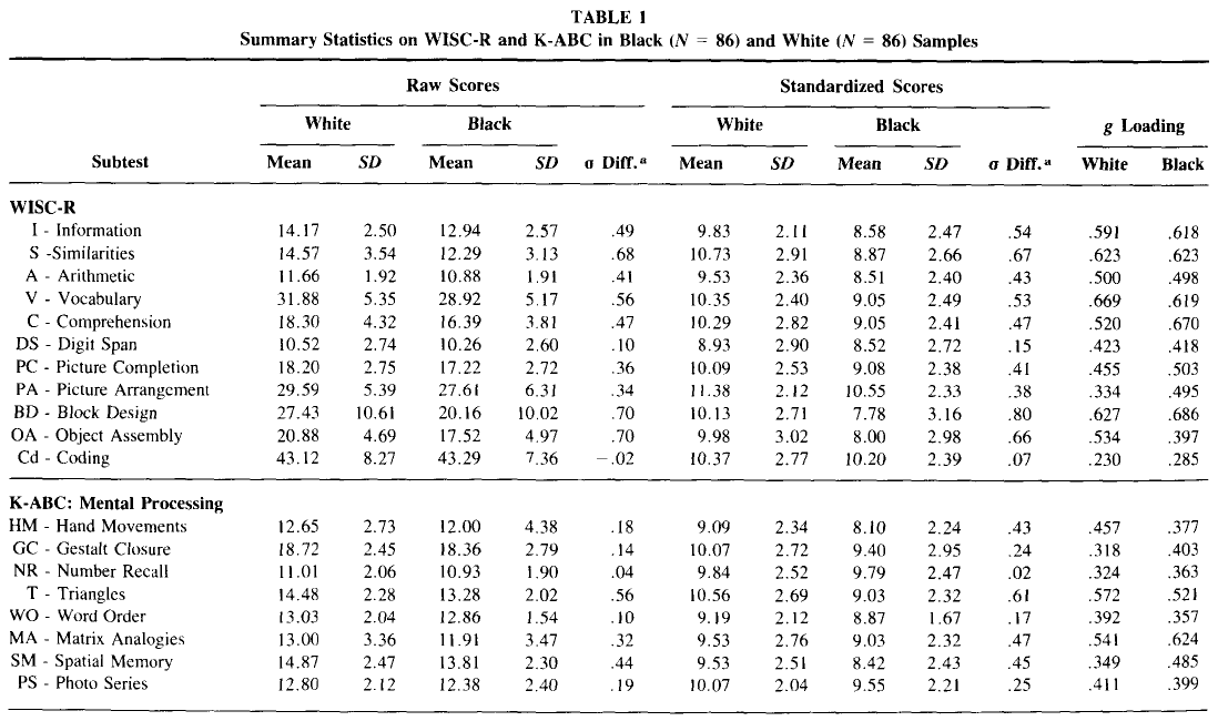 Comparison of black white differences on the wisc r and for Ptable and r
