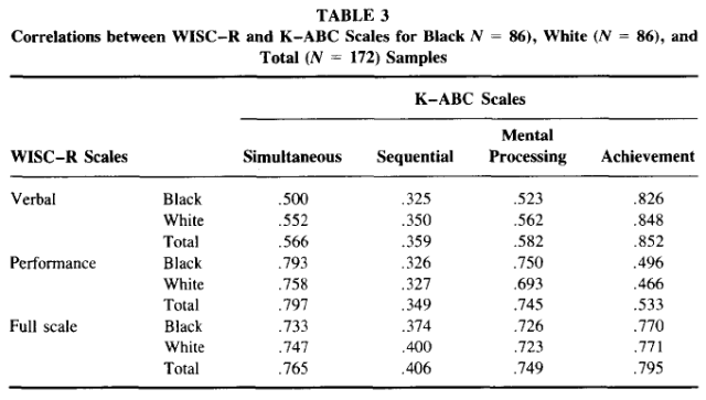 Comparison of Black-White Differences on the WISC-R and the K-ABC - Spearman's Hypothesis - Table 3