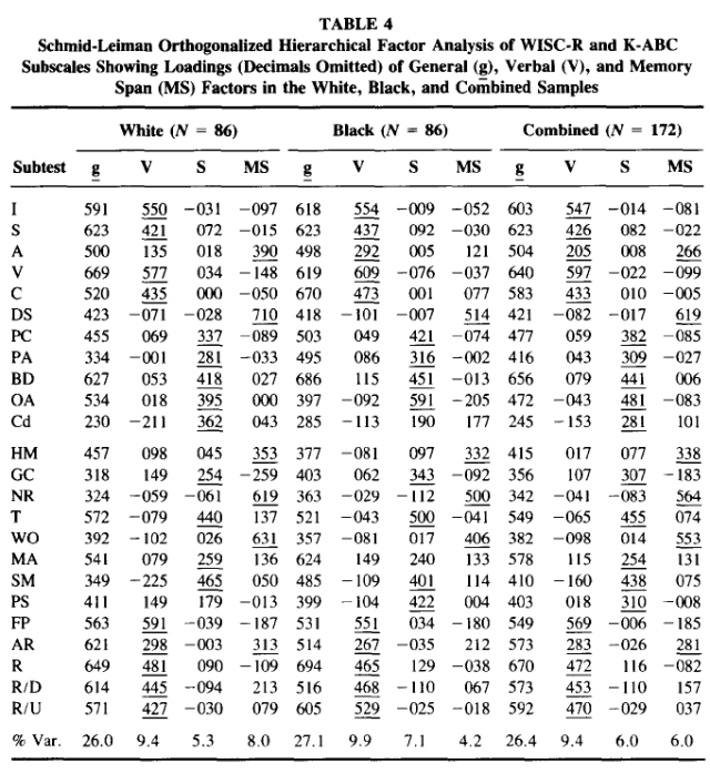 Comparison of Black-White Differences on the WISC-R and the K-ABC - Spearman's Hypothesis - Table 4
