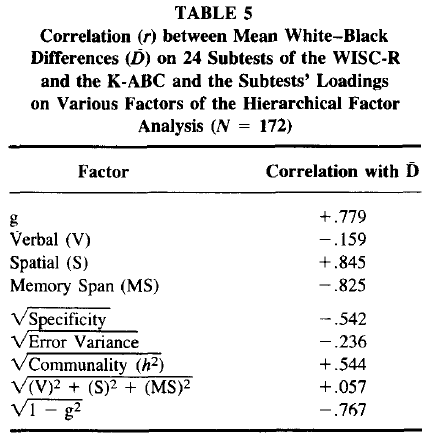 Comparison of Black-White Differences on the WISC-R and the K-ABC - Spearman's Hypothesis - Table 5