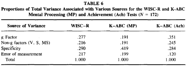 Comparison of Black-White Differences on the WISC-R and the K-ABC - Spearman's Hypothesis - Table 6