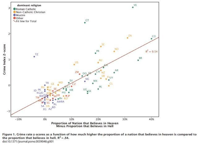 Divergent Effects of Beliefs in Heaven and Hell on National Crime Rates - Figure 1