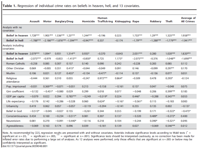 Divergent Effects of Beliefs in Heaven and Hell on National Crime Rates - Table 1