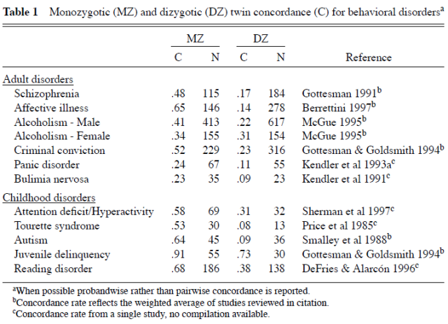 Genetic and Environmental Influences on Human Behavioral Differences - Table 1