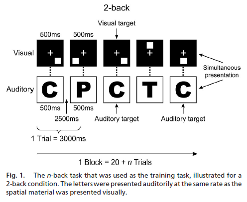 Improving fluid intelligence with training on working memory - Figure 1