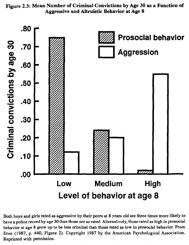 Race, evolution, and behavior (Rushton) Figure 2.3