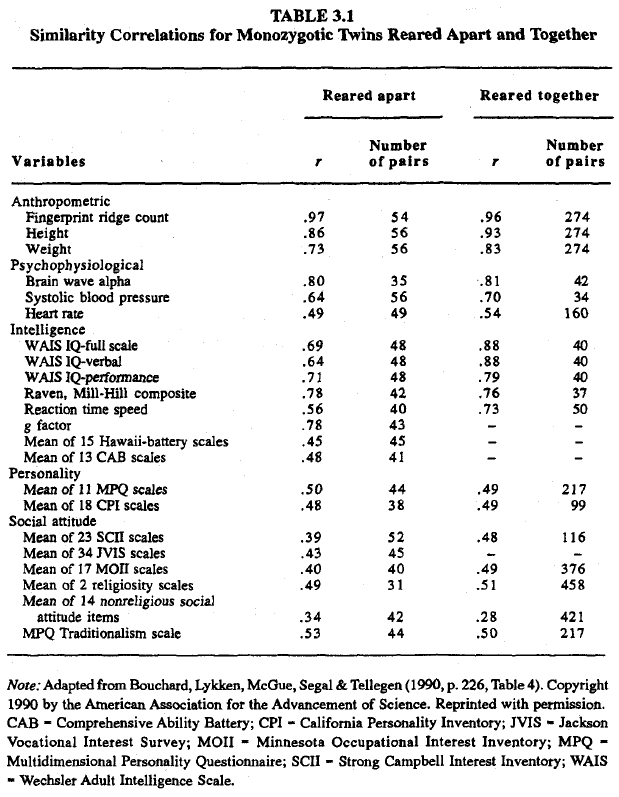Race, evolution, and behavior (Rushton) Table 3.1