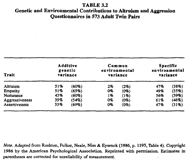 Race, evolution, and behavior (Rushton) Table 3.2