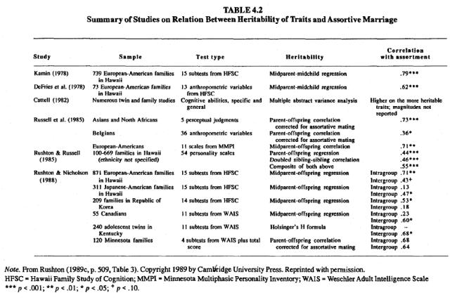 Race, evolution, and behavior (Rushton) Table 4.2