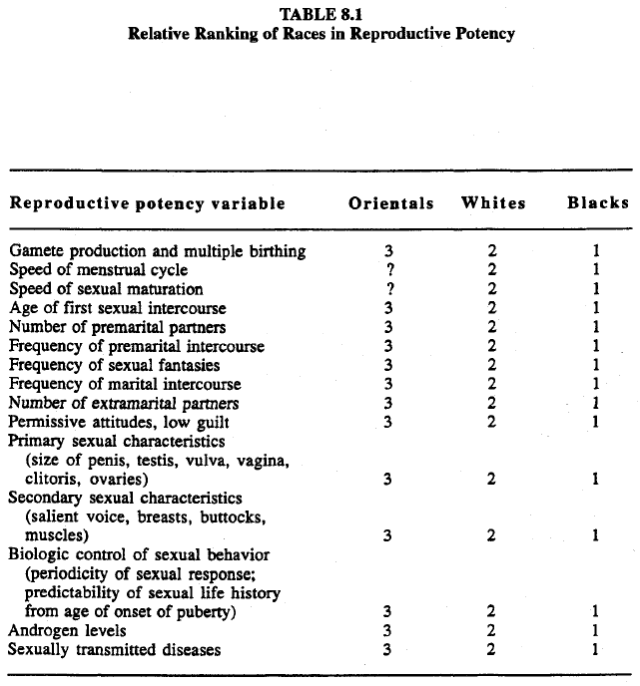 Race, evolution, and behavior (Rushton) Table 8.1