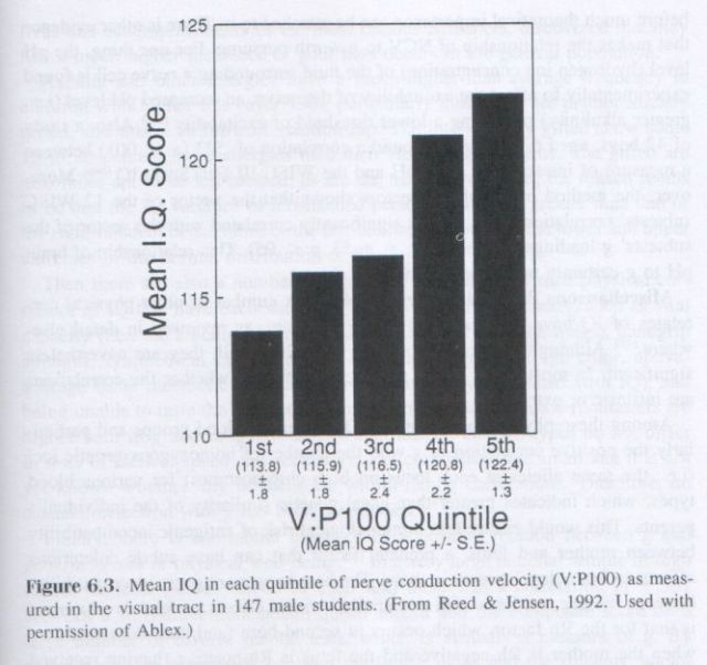 The g Factor (Arthur Jensen) p. 161