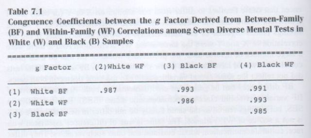 The g Factor (Arthur Jensen) p. 172