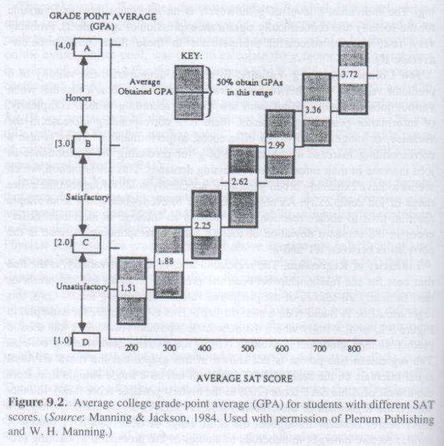 The g Factor (Arthur Jensen) p. 290