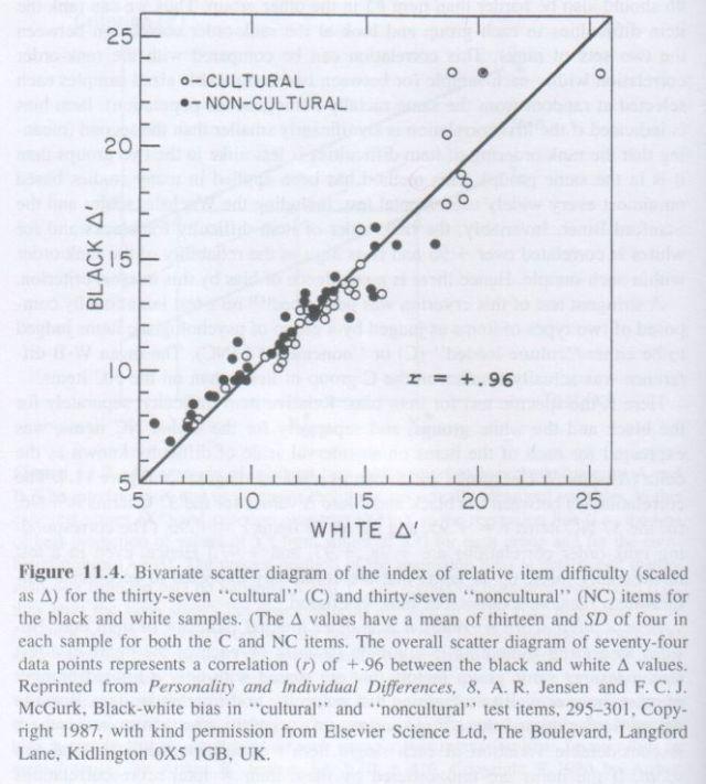 The g Factor (Arthur Jensen) p. 364