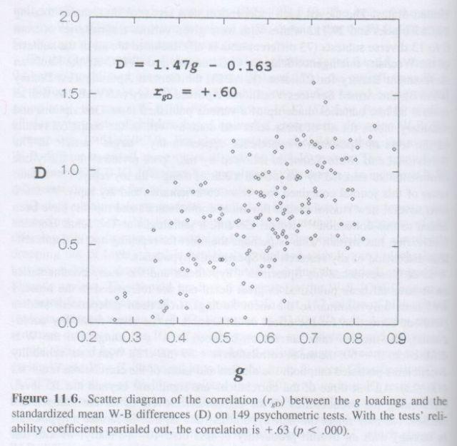 The g Factor (Arthur Jensen) p. 378