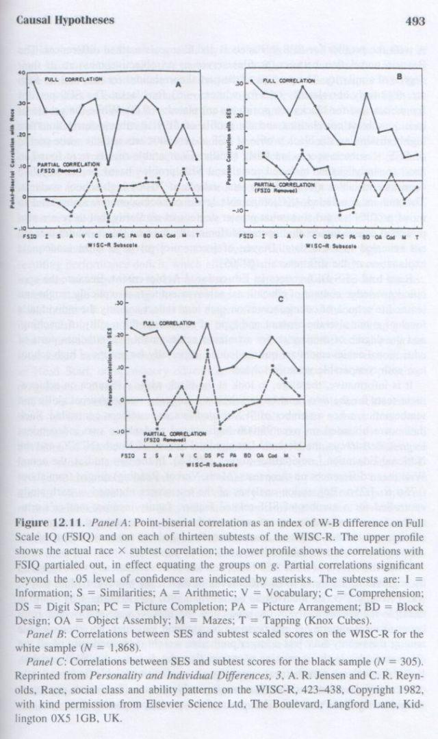 The g Factor (Arthur Jensen) p. 493
